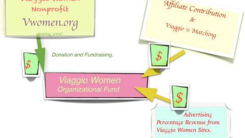V.W. Orga Funds